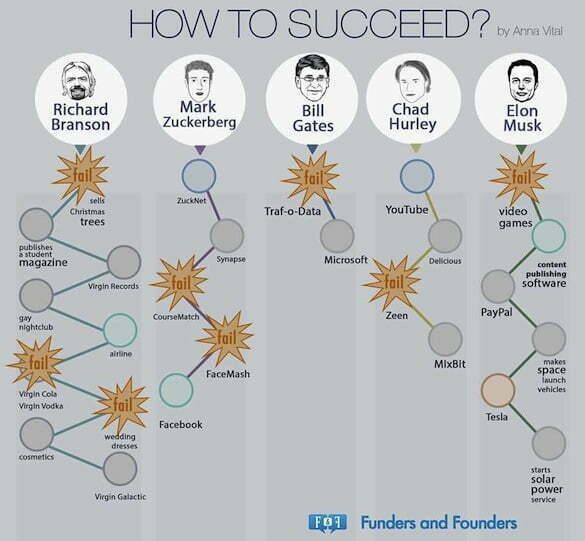 how to succeed. fail