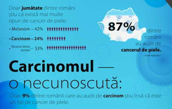 leventer cancer de piele si carcinom7