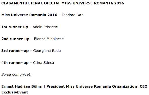 clasament miss universe romania