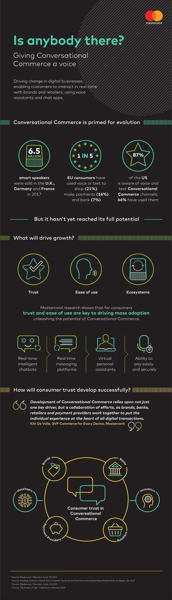Mastercard - Infografic - Comerțul conversațional