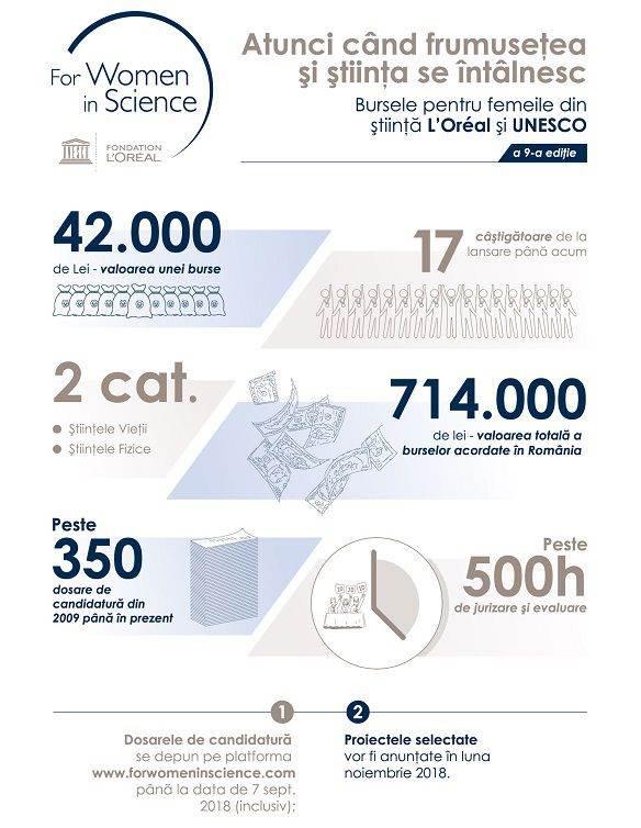 Infografic_Pentru femeile din stiinta